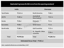 Baahubali 2 grosses Rs 500 crore from the opening ...