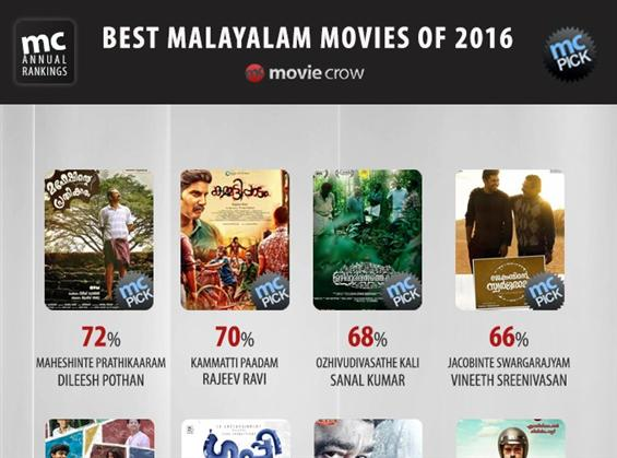 Best Malayalam Movies of 2016 - Moviecrow Annual Ranking  - Movie Poster