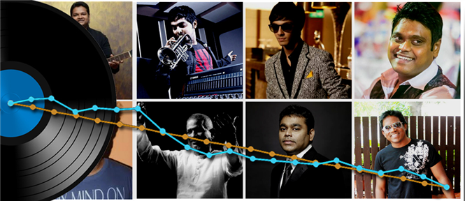 Is Tamil Music Label market at the verge of death?