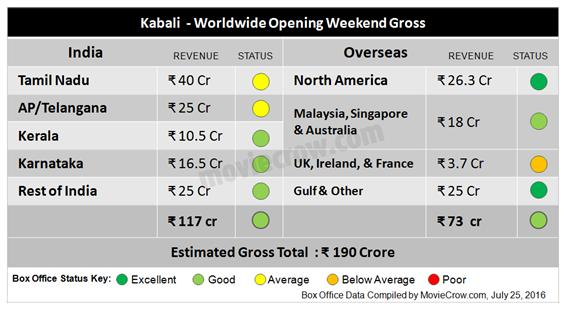 Kabali Opening Weekend Box Office Report: Grosses Rs 190 Crore - Tamil Movie Poster