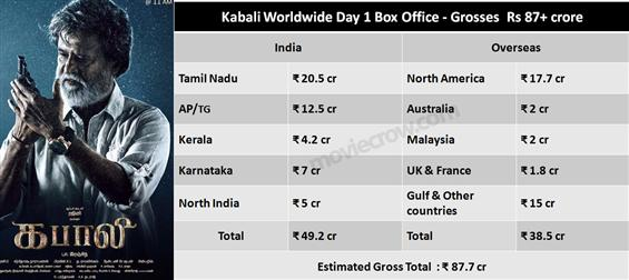 Kabali Worldwide Day 1 Box Office - Grosses Rs 87+ crore - Tamil Movie Poster