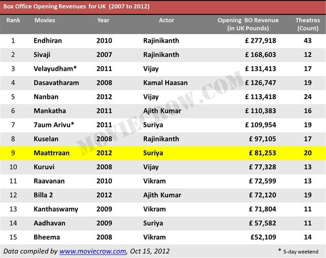 Maatran uk box office collection tamil movie music reviews and news - Box office collection news ...