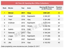 Mersal takes Overseas Box Office by storm: Enters ...