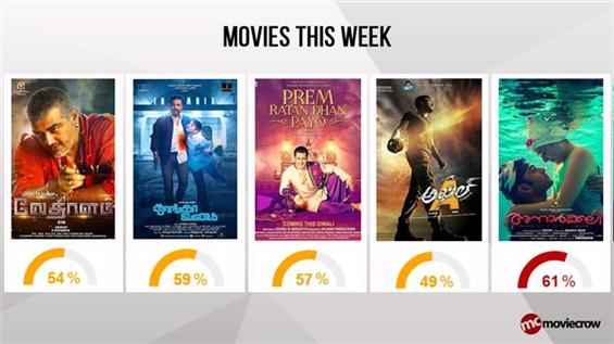 Movies This Week: Vedalam connects with Masses, Wh...