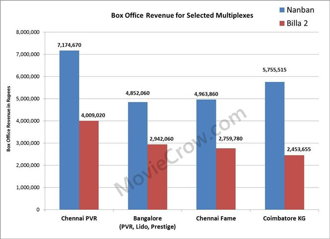 Multiplex Box Office - Nanban betters Billa 2