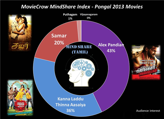 Preview and Mind Share of Pongal Movie Releases