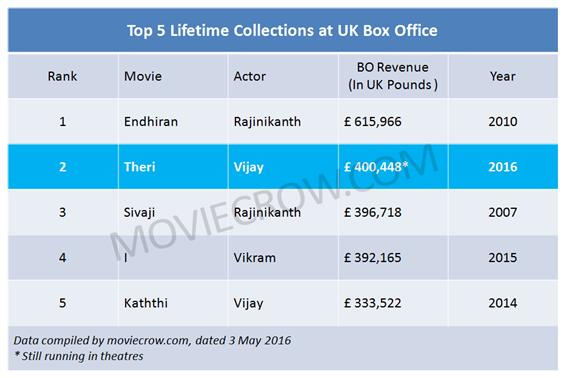 Theri beats Sivaji to become #2 in All Time UK Box Office - Tamil Movie Poster