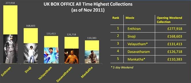 Uk box office all time highest collections tamil movie music reviews and news - Box office collection news ...