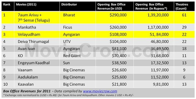 Box office results indian movie
