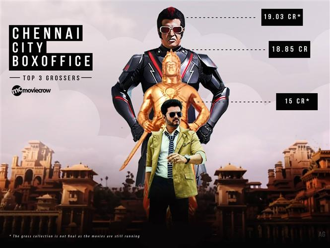 2.0 becomes the highest grosser in Chennai city Box-Office