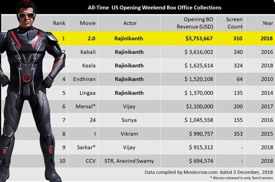 2.0 storms USA Box Office, Rajinikanth's film cros...