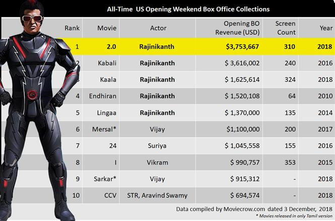 2.0 storms USA Box Office, Rajinikanth's film crosses $3.7 million mark in its opening weekend
