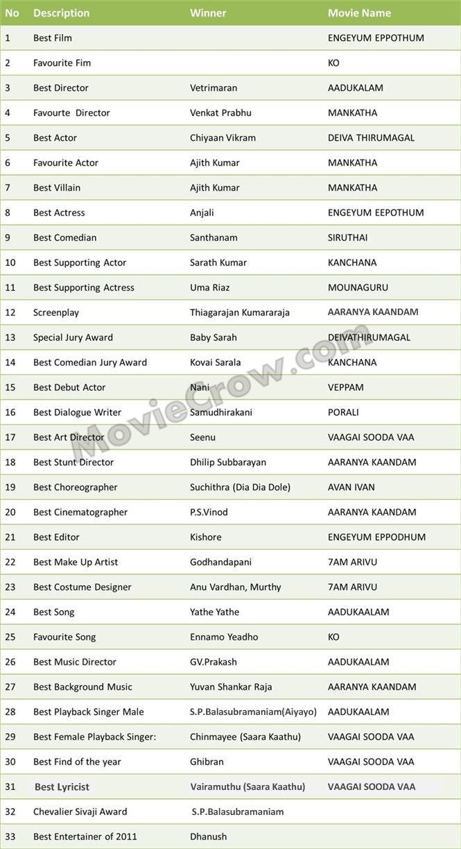 2011 Vijay Awards Complete List Of Winners Tamil Movie