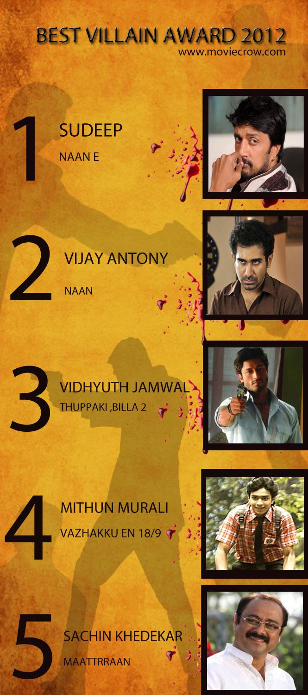 2012 MovieCrow Award - Best Tamil Villain