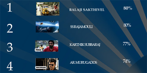 2012's Top 16 Recommended Tamil Movies (MCPick)