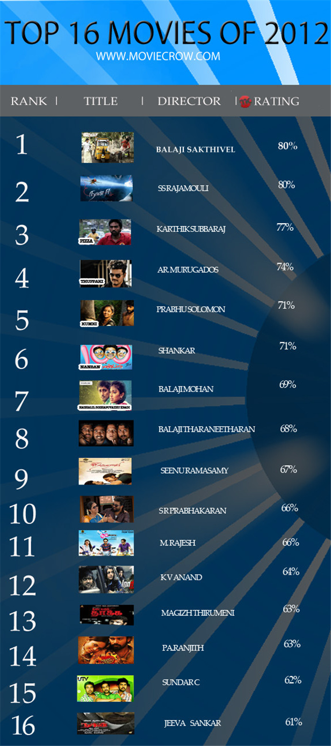 2012's Top 16 Recommended Tamil Movies (MCPick) Tamil Movie