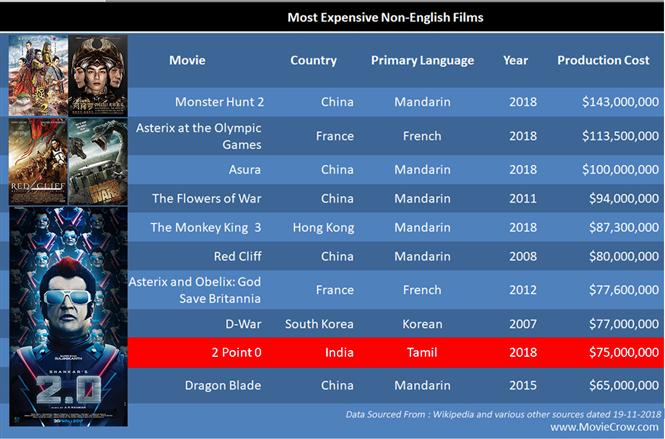 2Point0: India's costliest film in Top 10 of world's most expensive non-English Films!