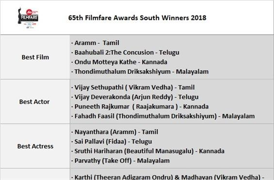 65th Filmfare Awards South 2018: Complete Winners ...