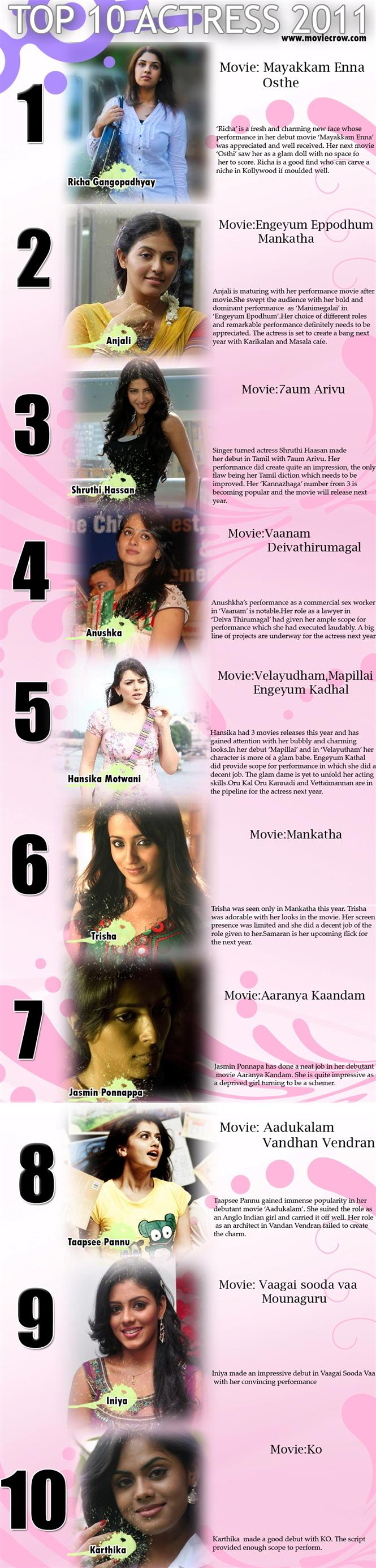 best actress of 2011 tamil movies tamil movie music