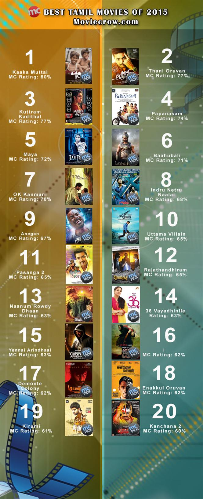 Best Tamil Movies of 2015