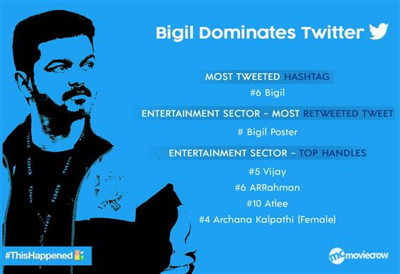 Bigil dominates 2019 Twitter! Only film in the top most tweeted about hashtags!