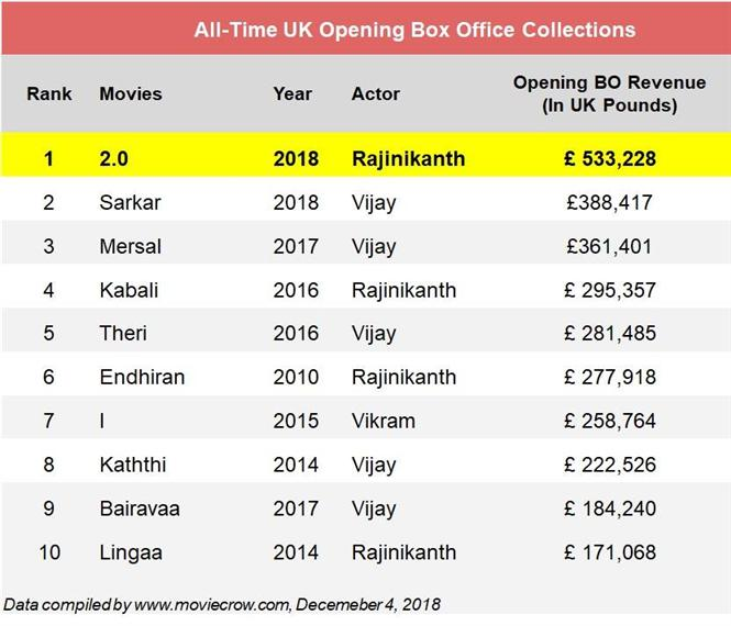 Box Office: 2.0 beats Sarkar in UK, Rajinikanth's film sets all-time record opening weekend