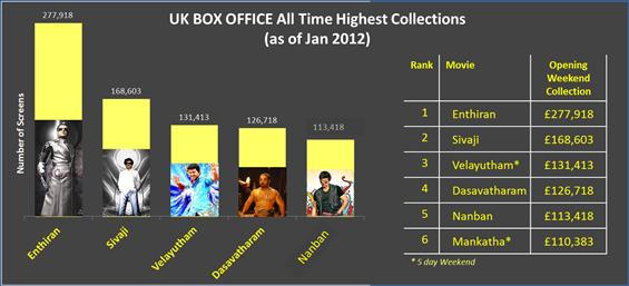 Box Office Report - Jan 16