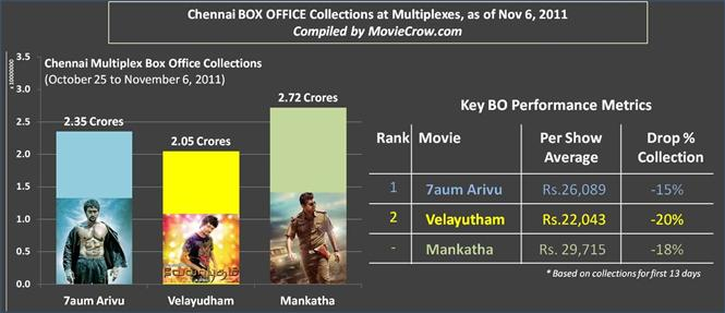 Chennai Box Office Collections