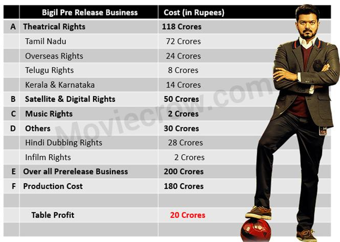 Exclusive Report: With a pre-release business of Rs.200 crore, Bigil is already profitable for AGS