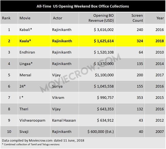 Kaala is #2 in all-time USA opening weekend box of...