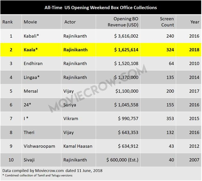 Kaala is #2 in all-time USA opening weekend box office