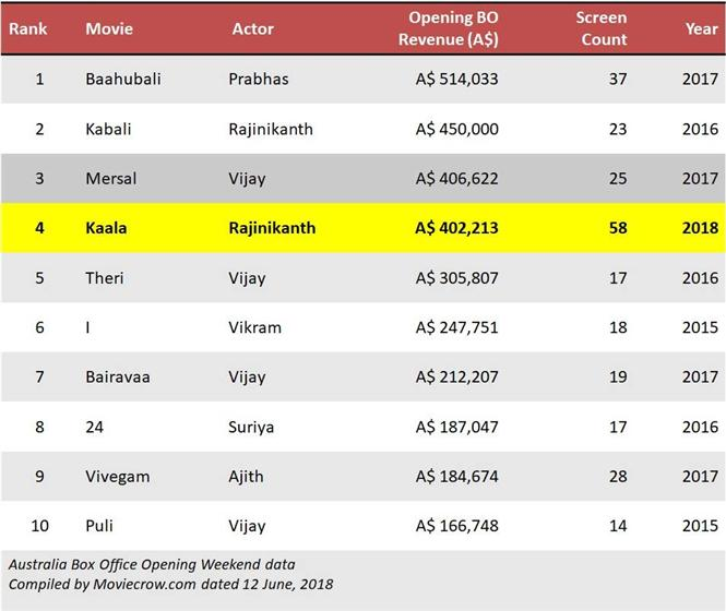 Kaala Overseas Box-Office Report: Opening weekend looks good in US, Australia but falters in UK!