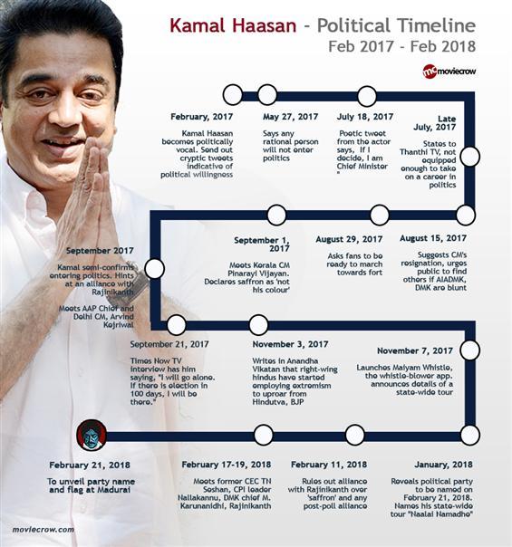 Kamal Haasan's Political Timeline : A look into hi...