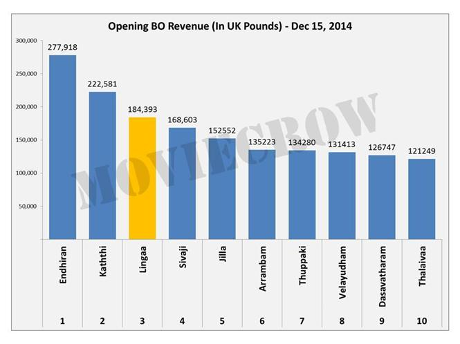 Lingaa is #3 in All Time UK Box Office
