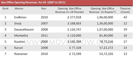 Mankatha is all time #4 at UK Box Office