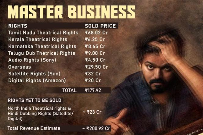 Master does Rs.200 crore pre-release business; Vijay's kind gesture wins the hearts of distributors