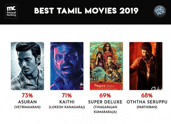 MovieCrow Annual Rankings - Best Tamil Movies Of 2019