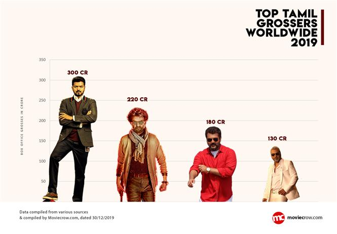 MovieCrow Annual Rankings 2019: Top Kollywood Grossers to small budget films which shined at the Box Office