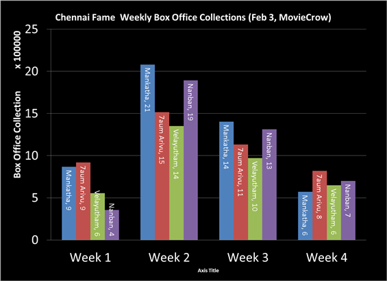 Multiplex BO for Chennai, Coimbatore - Feb 3 2012