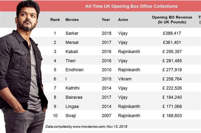 Overseas Box Office: Sarkar reigns in UK, Vijay's film stays behind Kabali at USA, Australia
