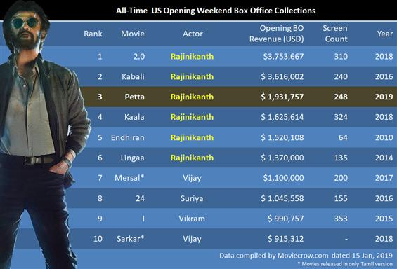 Rajinikanth continues to rule the USA Box Office; ...