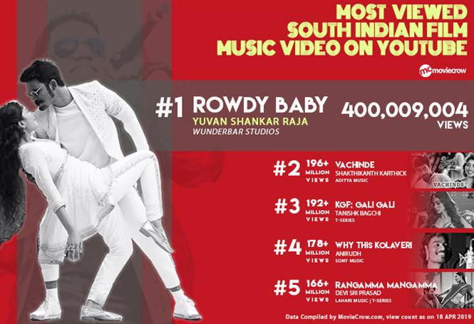 Rowdy Baby crosses 400 million views; becomes the most viewed South Indian film music video on YouTube