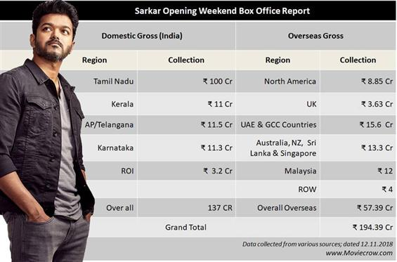 Sarkar Opening Weekend Collection: Vijay's film in...