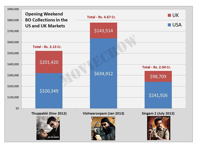 Singam 2 Overseas US and UK Opening Collections