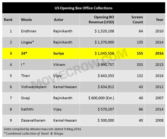 Suriya's 24 beats Theri and I in USA Opening Box Office