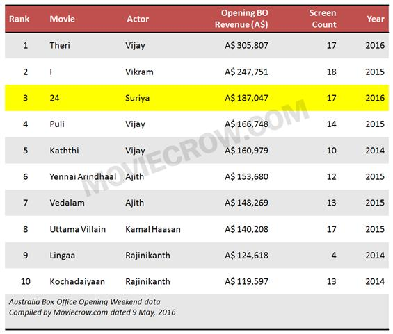 Suriya's 24 becomes #3 in Australian Opening Box Office