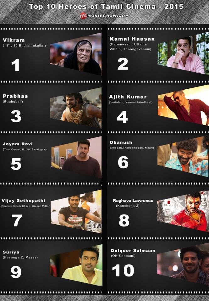 Top movie heroes