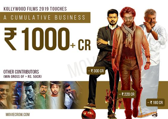 Top heroes of Kollywood shine at the Box Office contributing Rs. 1000+ gross in 2019