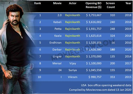 USA Box Office: Rajinikanth's Darbar crosses $1.4 ...