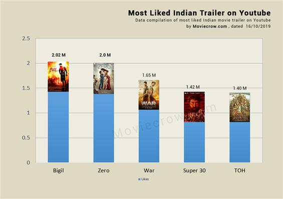 Vijay's Bigil is now the most liked Indian trailer...